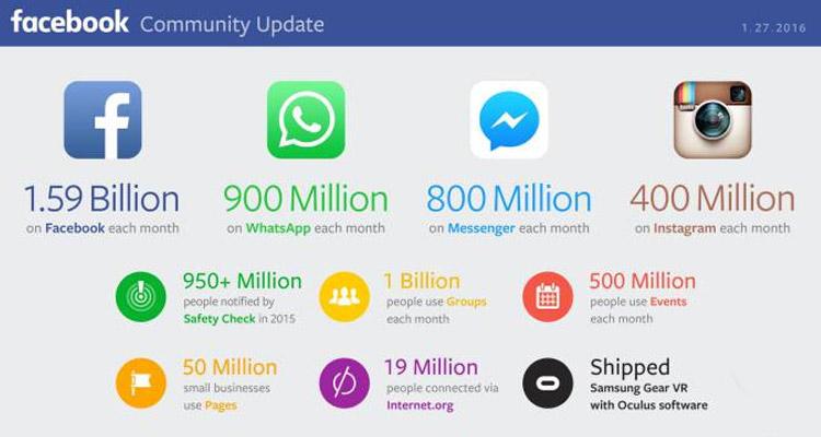 facebook-100-million